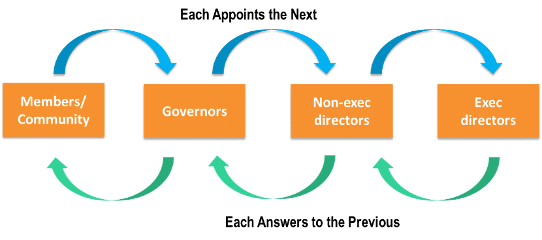 diagram of the decision process in our foundation trust